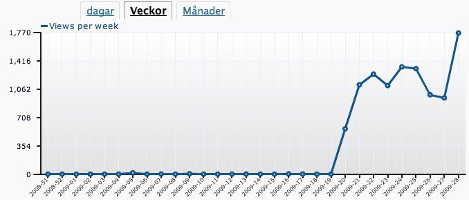 Nästan 1800 besökare denna vecka!